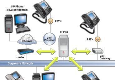 Servidores de conectividad