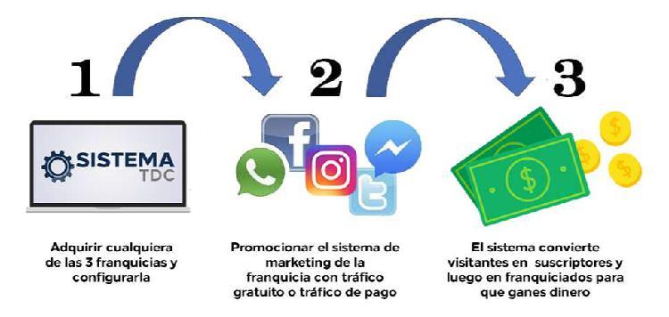Sistema tdc marketing digital