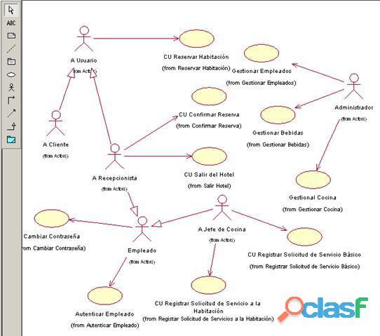 Dicto clases de RUP, UML 2