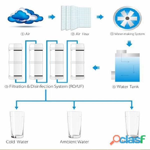 Generadores de agua atmosférico